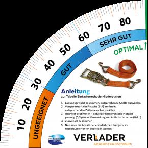 """VERLADER – Winkelmesser """"Niederzurren"""""""